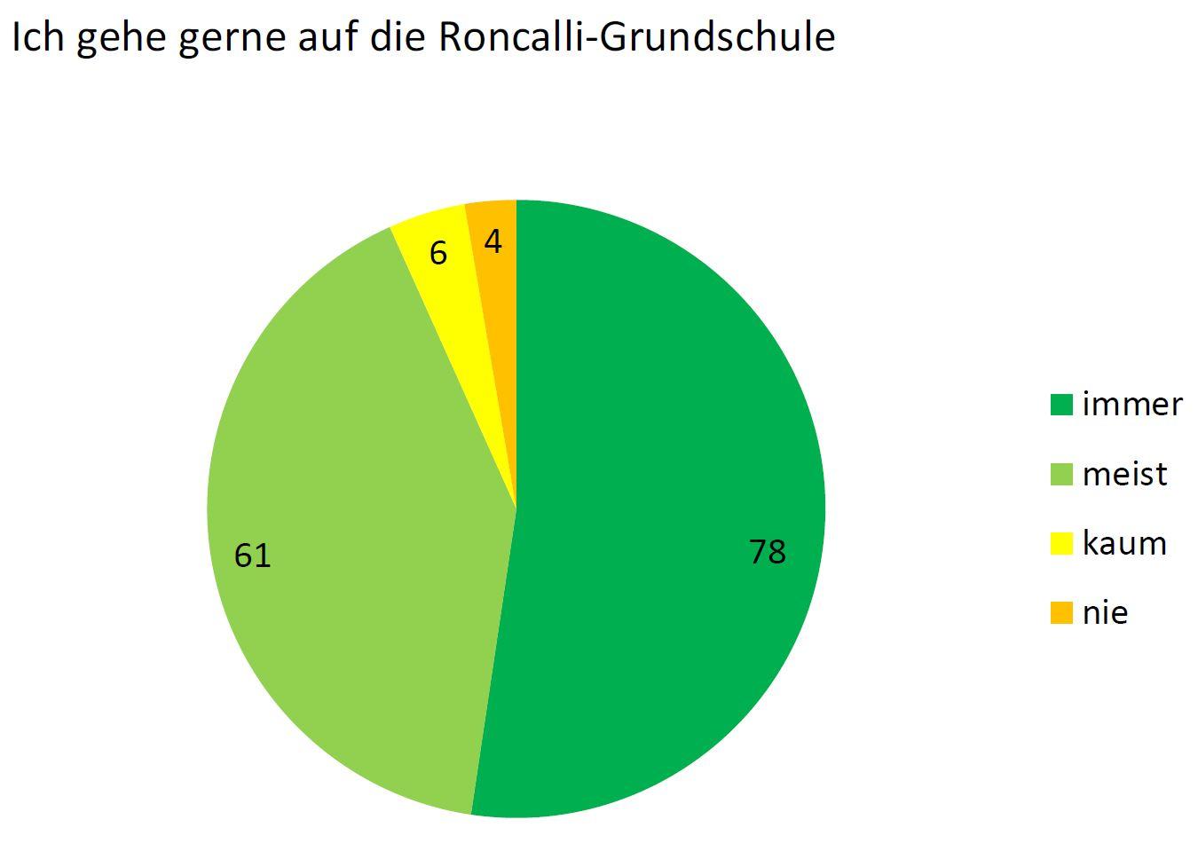 Umfrage Diagramm 1