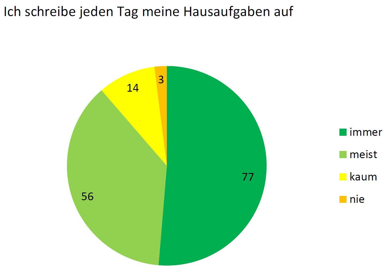 Umfrage Diagramm 4