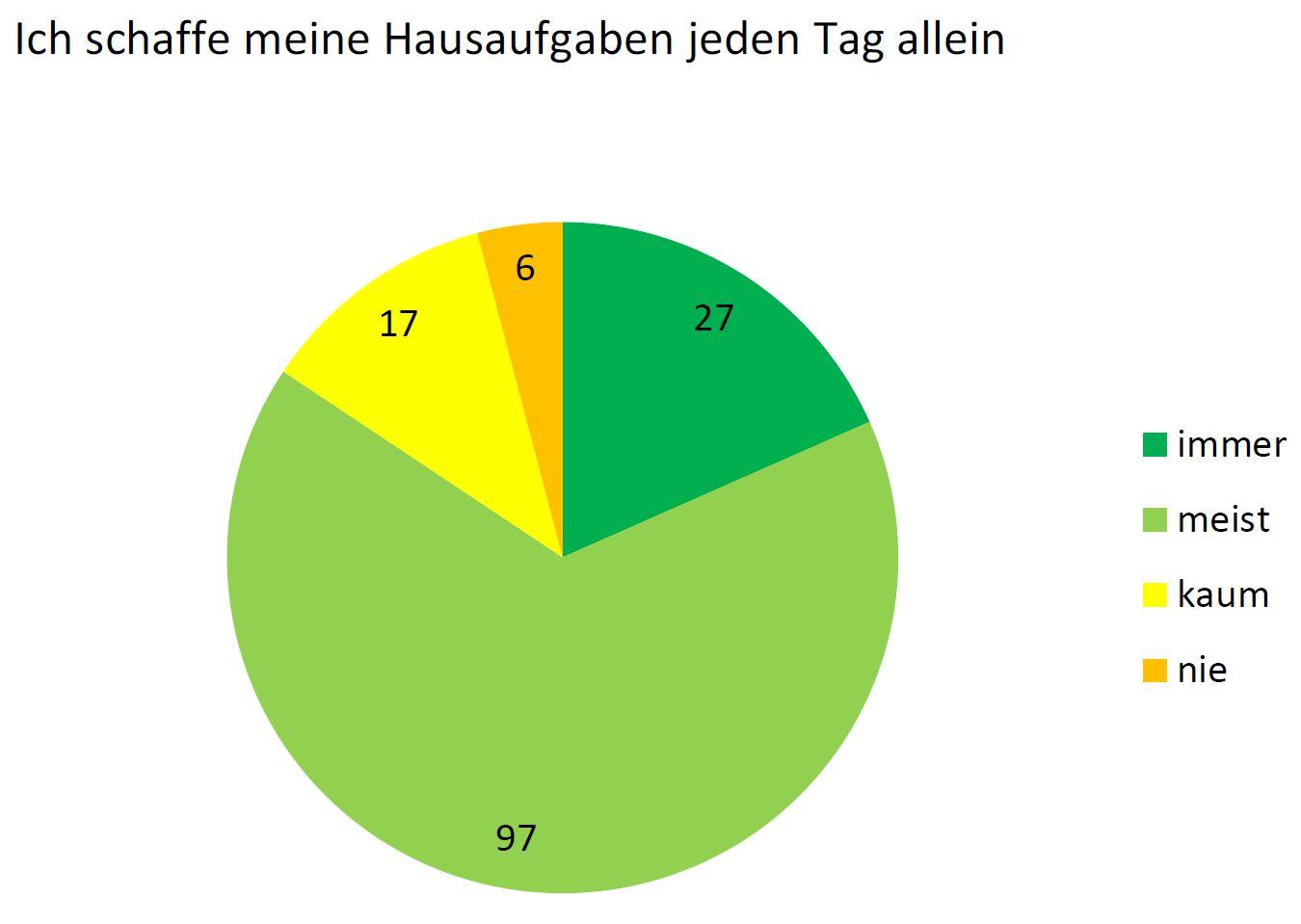 Umfrage Diagramm 5